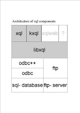 architecture of xql components